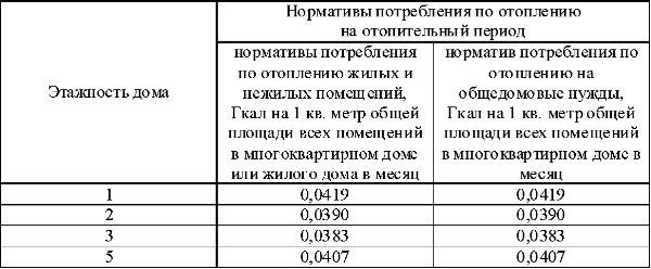 термобелья норматив потребления коммунальной услуги по отоплению 2017 эксперимента
